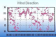Wind Direction Last 48hrs