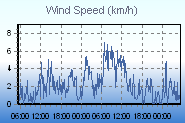 Wind Speed Last 48hrs